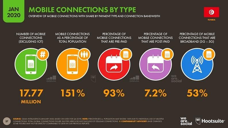 Étude sur l'usage d'Internet