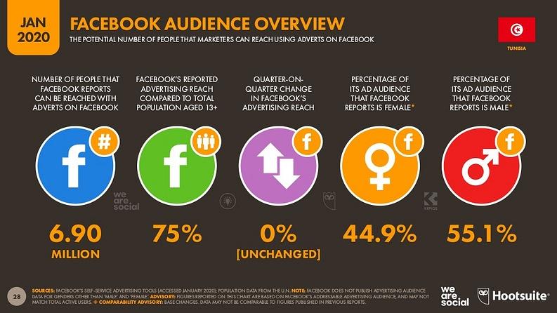 nombre d'utilisateurs facebook tunisie 2020