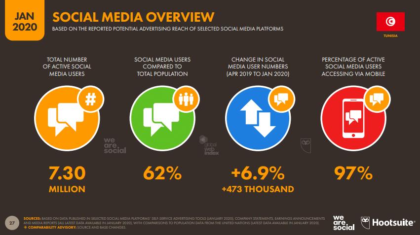 Chiffres clés réseaux sociaux tunisie 2020